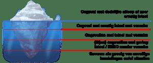 IJsberg-theorie